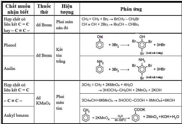 Ví dụ về các phương trình hóa học trong hóa hữu cơ